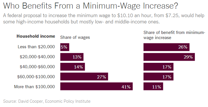 the benefits of the minimum wage laws It benefits workers and benefits the economy 38 million workers were paid at or below the federal minimum wage of $725 in 2011 since minimum wage, in many cases, does not cover basic necessities of life, many people that survive on minimum wage spend all – or virtually all – of the money that they make.