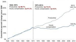Five Causes of Wage Stagnation in the United States
