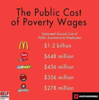 Corporations Demand Welfare for Workers Rather than Wages