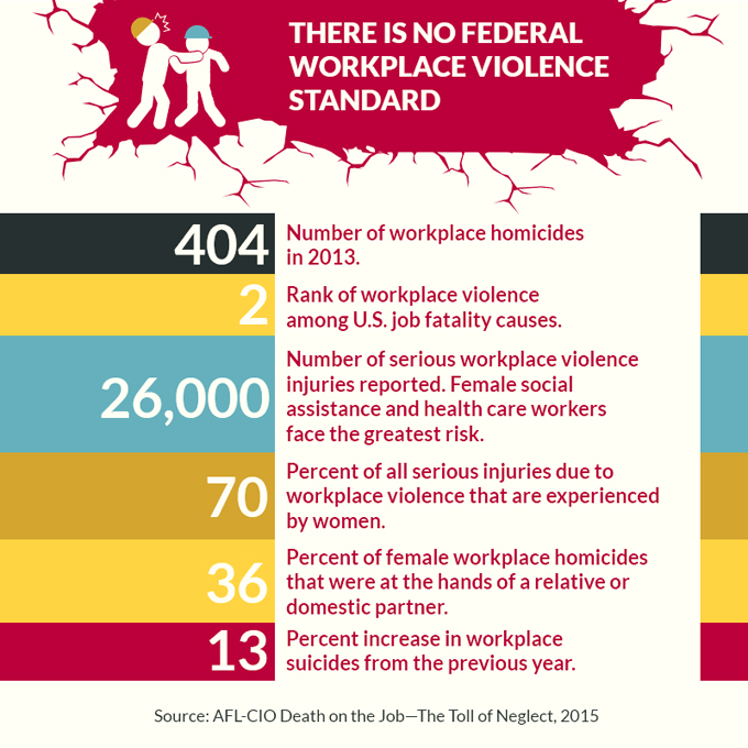 an analysis of the issue of domestic violence in the united states United states department of labor  the goal of the dol workplace violence program is to support a work environment in which  domestic violence.